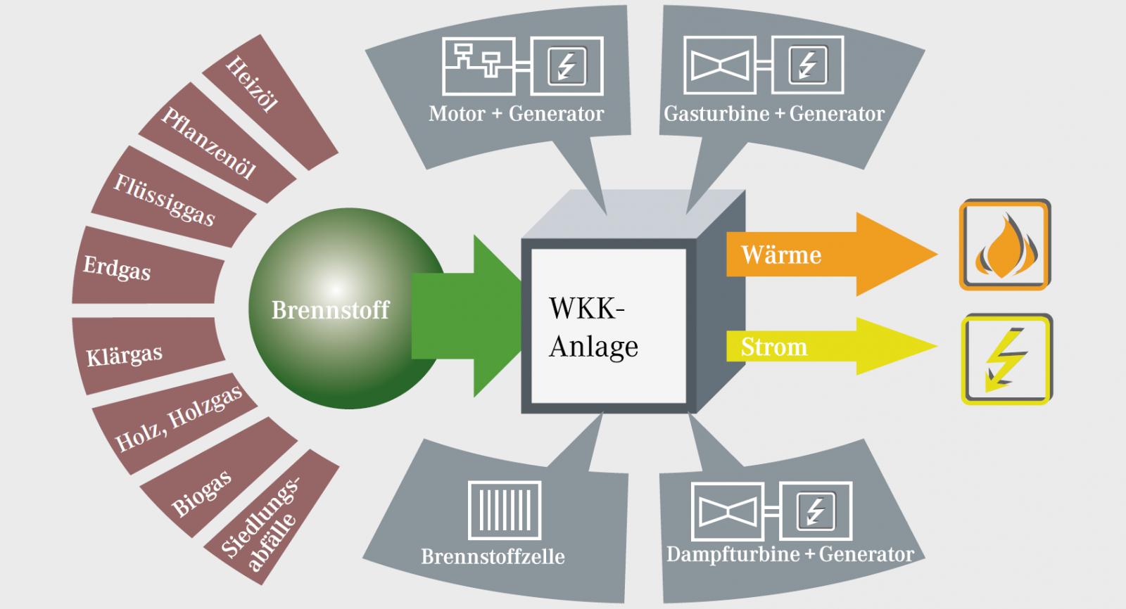 WKK reicht von der Brennstoffzelle bis zur Gas- oder Dampfturbine.