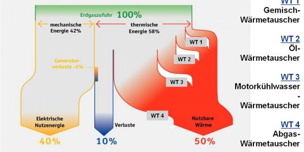 Efficacité du CCF fonctionnant au gaz naturel.