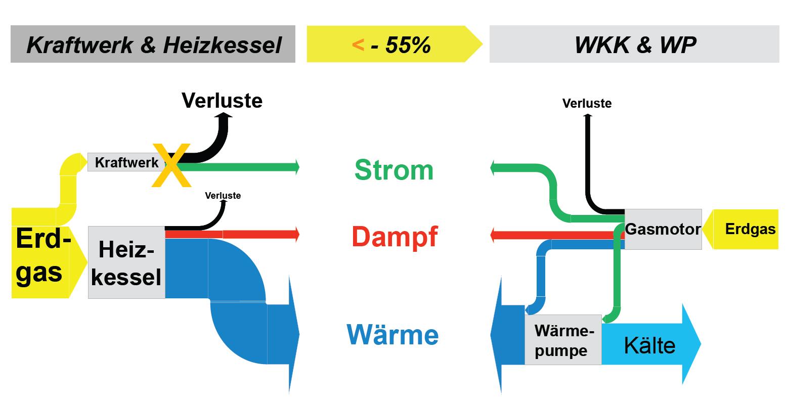 Dank dem Gasmotor und zusätzlicher Wärmeerzeugung mit Kältemaschinen konnte eine deutliche Reduktion der CO2-Emissionen verwirklicht werden. Bild: Roche