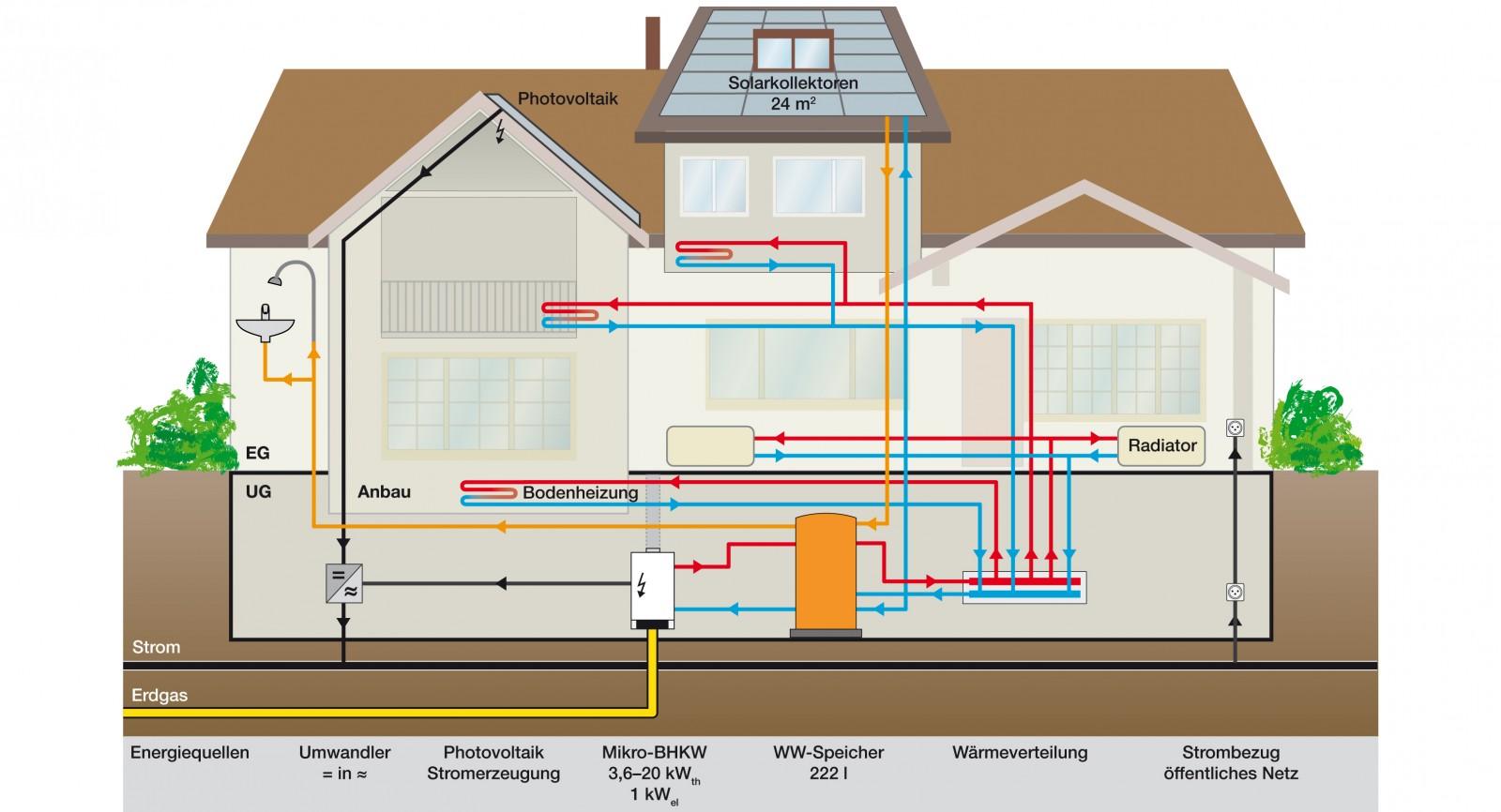 Alle haustechnischen Komponenten sind miteinander verbunden. Als zentrales Element der Wärmeversorgung dient der gross dimensionierte Speicher.