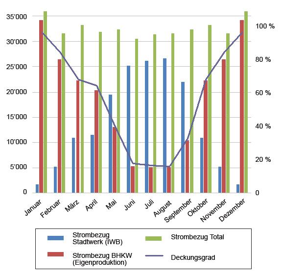 Jahresverlauf der Stromerzeugung bzw. des Netzbe-zugs ab Stadtwerk sowie des durch den Eigen-verbrauch erreichten Deckungsgrads.  (Bild: ADEV Wärmecontracting)
