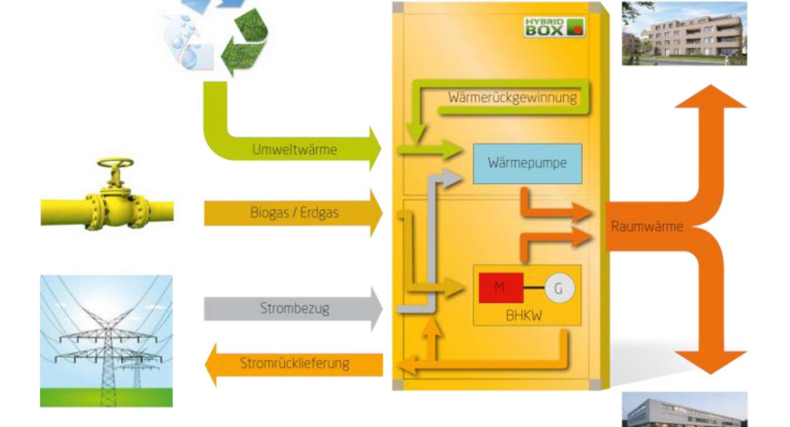 Umwelt- und Abwärme einerseits, erneuerbares Methan und konventionelles Erdgas anderseits werden so genutzt, damit eine effiziente Wärme- und Strombereitstellung ermöglicht wird.