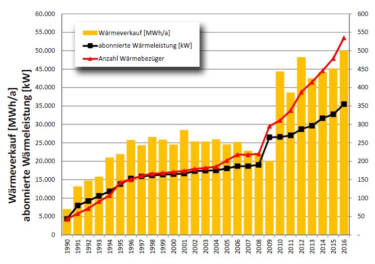 Mit der erhöhten Wärmeproduktion durch die beiden, seit 2011 installierten Blockheizkraftwerke konnte der Netzausbau und die verstärkte Wärmeversorgung in Riehen realisiert werden. (Bild: Schädle GmbH)