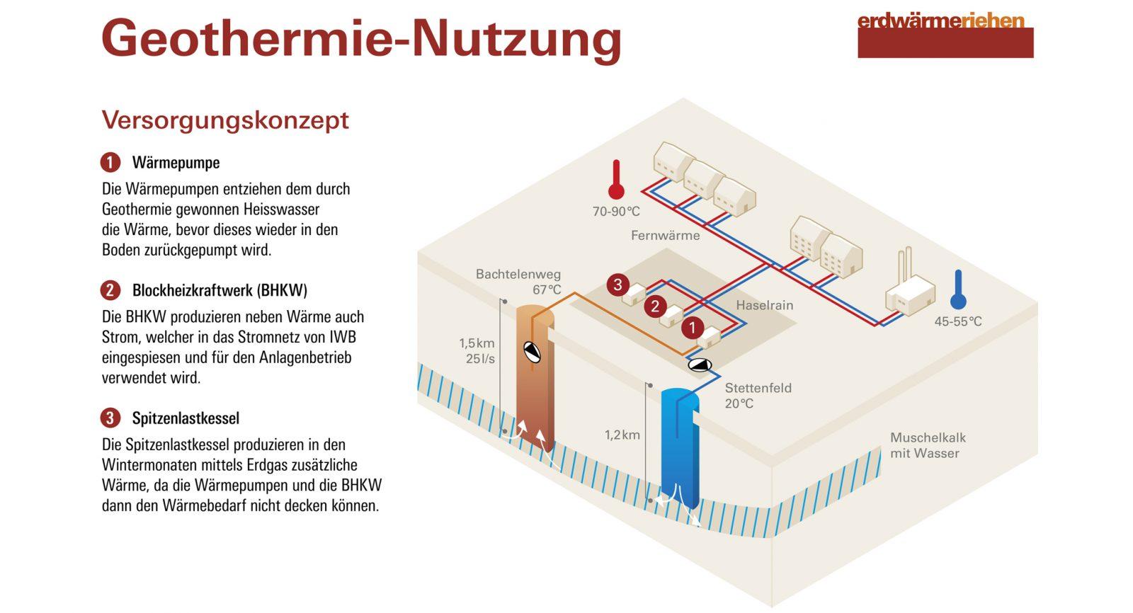 Die Blockheizkraftwerke (BHKW) bilden einen integralen Bestandteil der Energiezentrale. (Bild: Wärmeverbund Riehen AG)