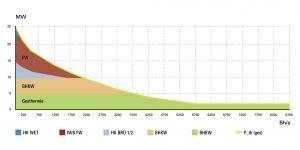 Die Grundlast wird durch die Geothermie-Wärmepumpen und die beiden Blockheizkraftwerke abgedeckt. (Bild: Wärmeverbund Riehen AG)