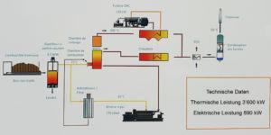 Die Holzvergasung als Ausgangspunkt für den Gasmotor und die Gasfeuerung, die als integrales System Wärme und Strom liefern.