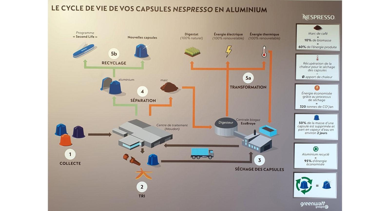 Nach der Trocknung mit erneuerbarer Wärme der Biogasanlage erfolgt die Trennung der Kaffeekapsel in Aluminium und Kaffeesatz, der hier zu Wärme, Strom und Dünger verarbeitet wird.
