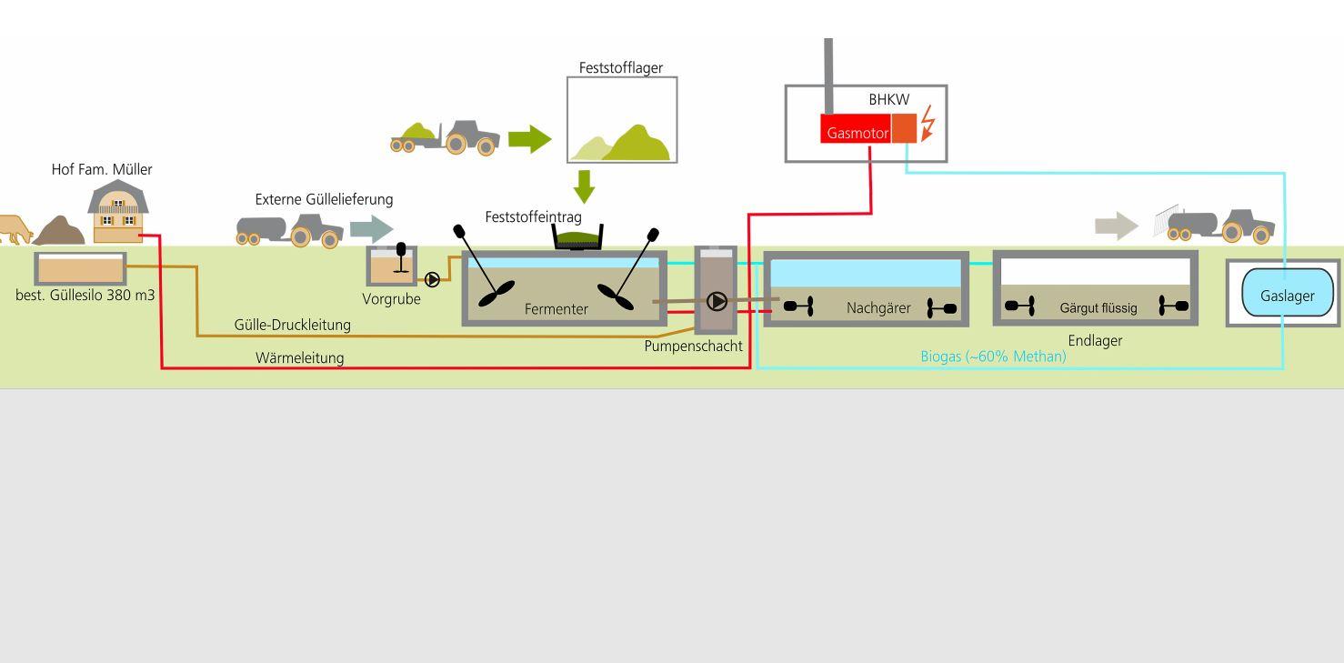 Schema der Materialflüsse auf der Biogasanlage inkl. BHKW und Holzschnitzelheizung der Müller Energie GmbH, Thayngen