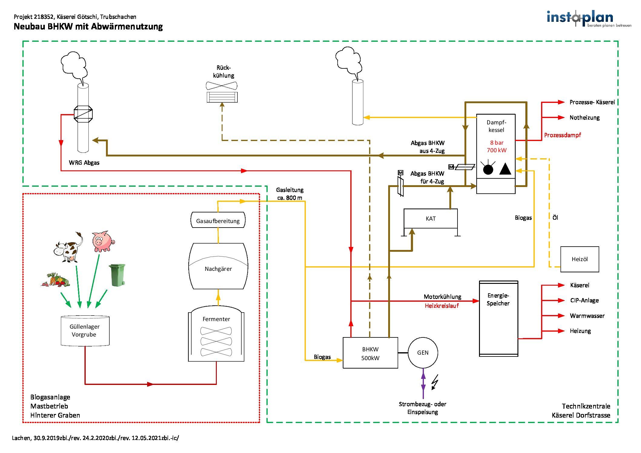 Ablaufschema Biogasanlage & BHKW der Käserei Götschi auf einen Blick.